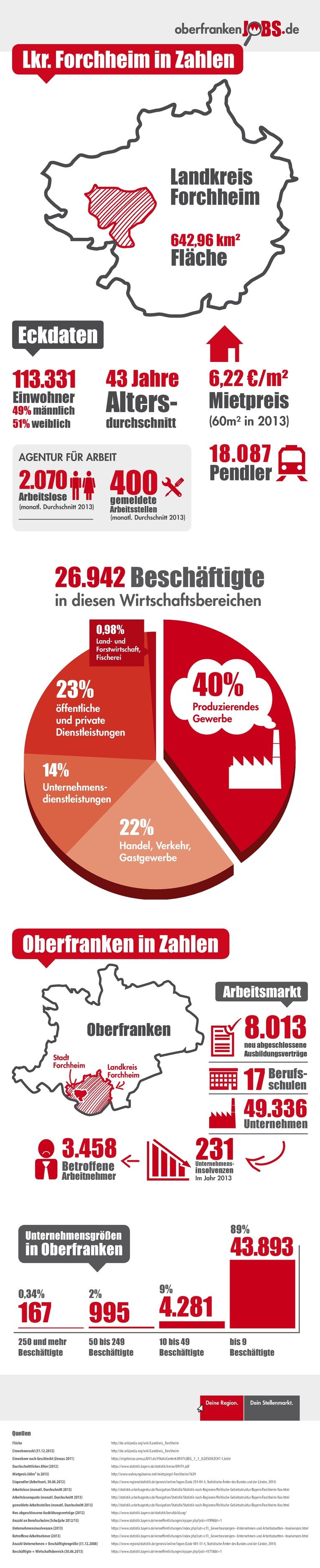 Infografik Forchheim