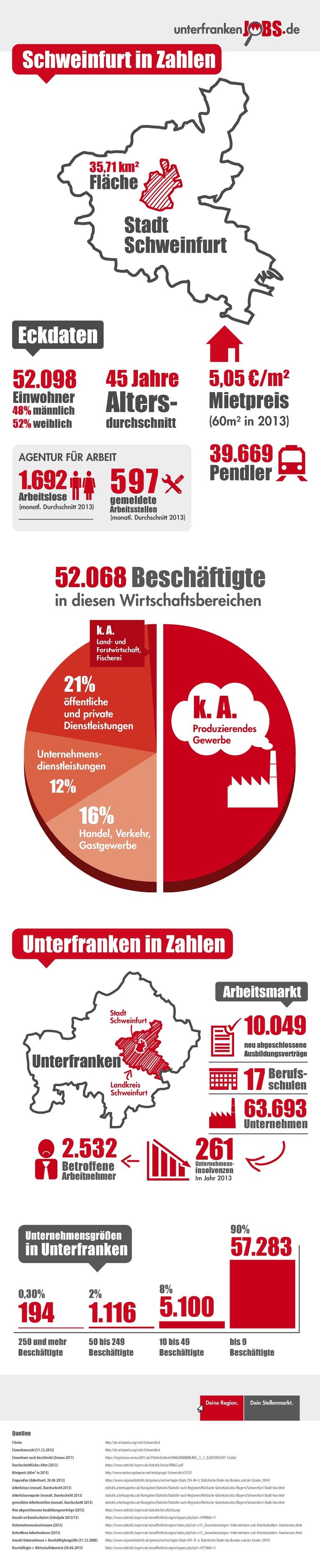 Infografik Schweinfurt