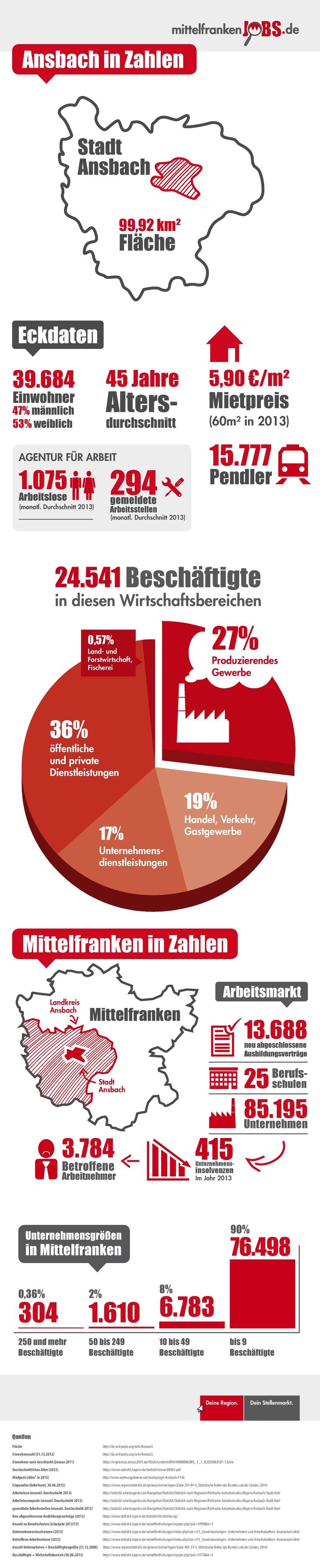 Infografik Ansbach