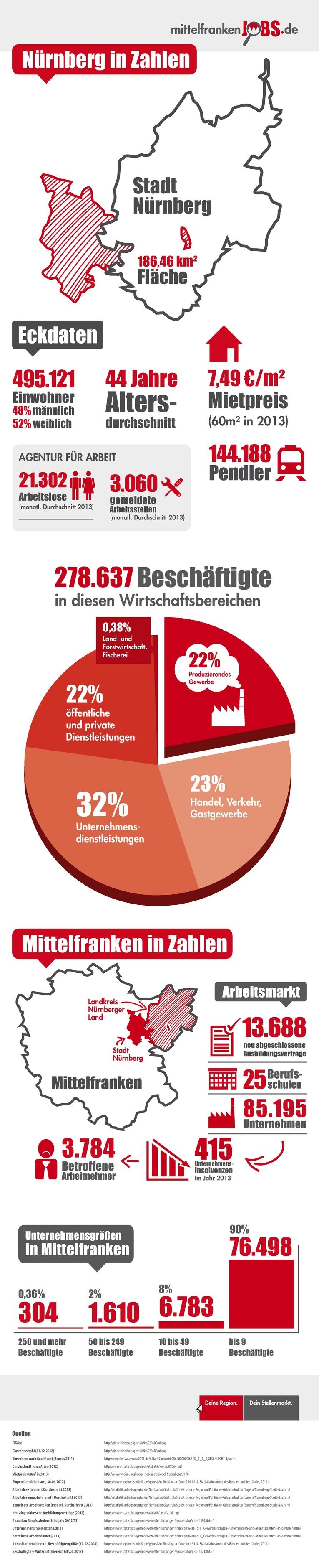 Infografik Nürnberg