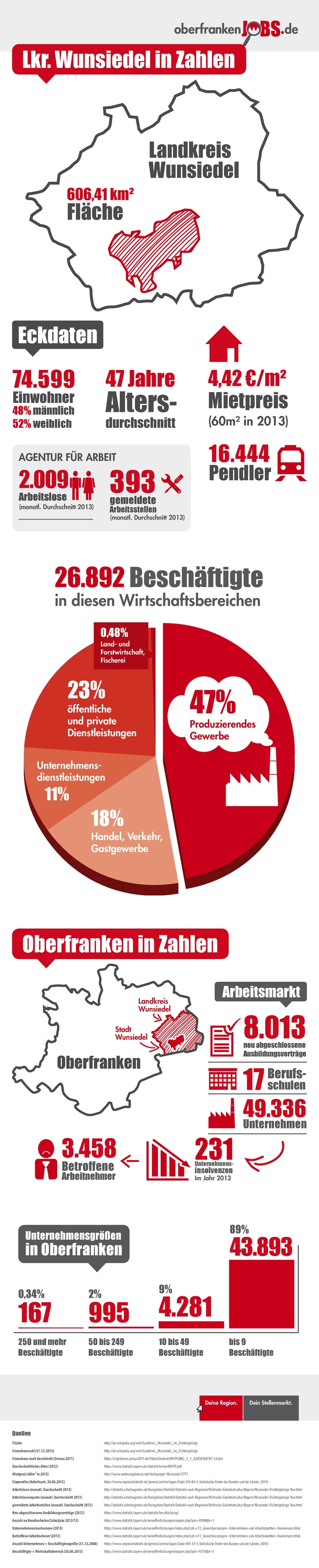 Infografik Wunsiedel im Fichtelgebirge