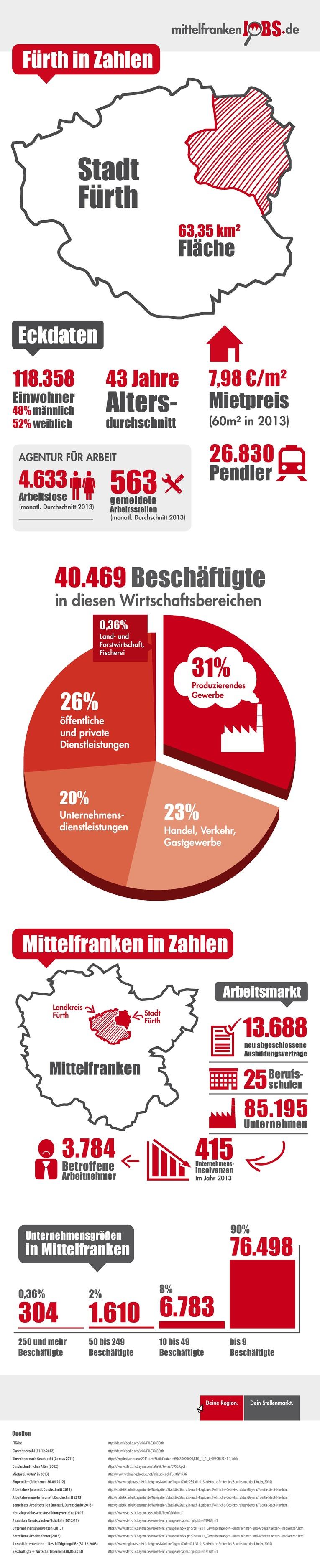 Infografik Fürth