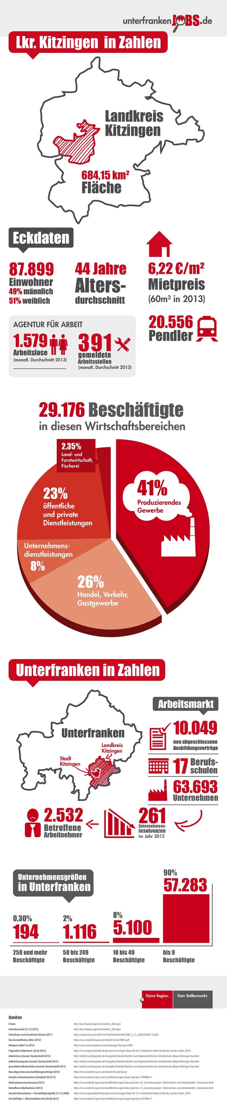 Infografik Kitzingen