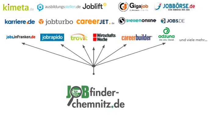 Partnernetzwerk_Chemnitz.PNG