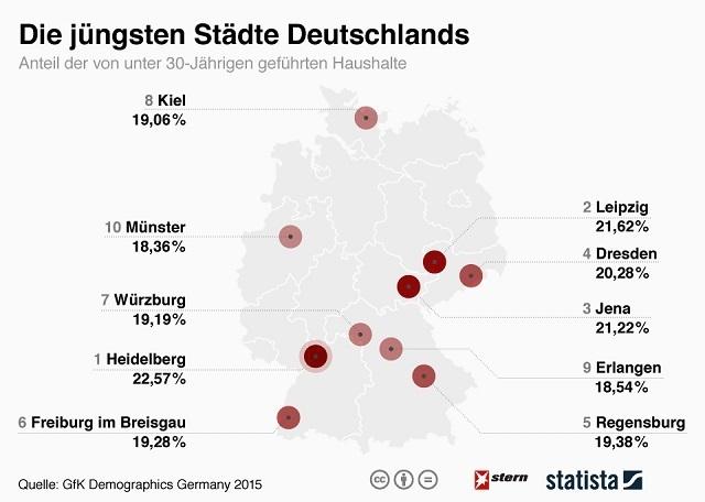 die jüngsten  Städte deutschlands.jpg