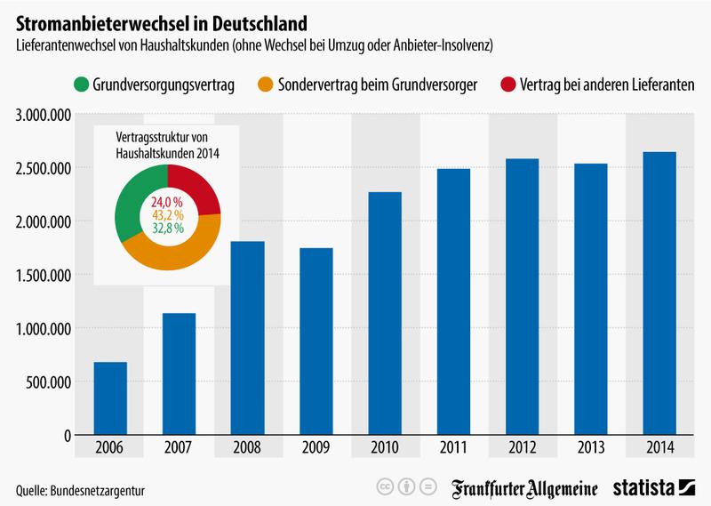 Stromanbietwechsel-in-Deutschland.jpg