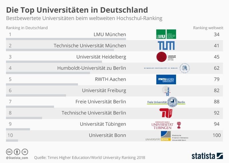 Top Universitäten.jpg