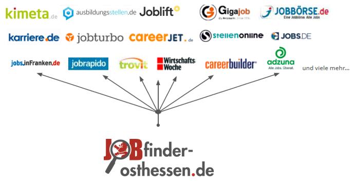 Partnernetzwerk Osthessen.PNG